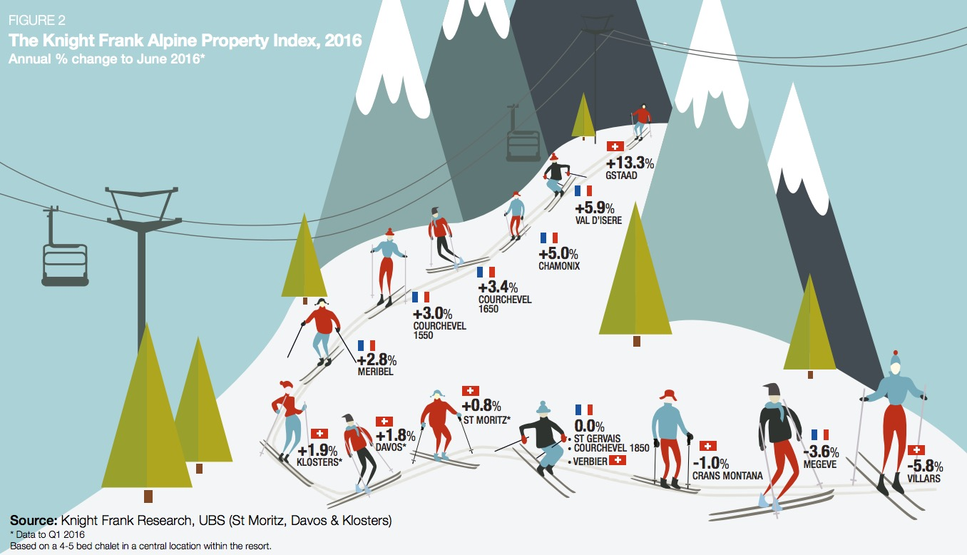 alpine-property-index