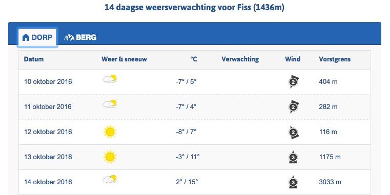Weerbericht Skiinformatie.nl